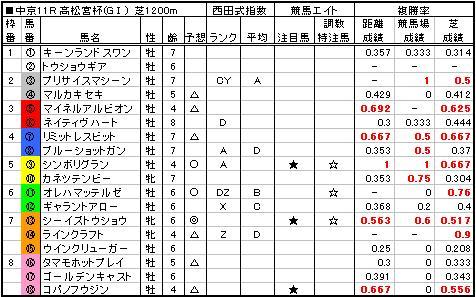 06高松宮記念予想