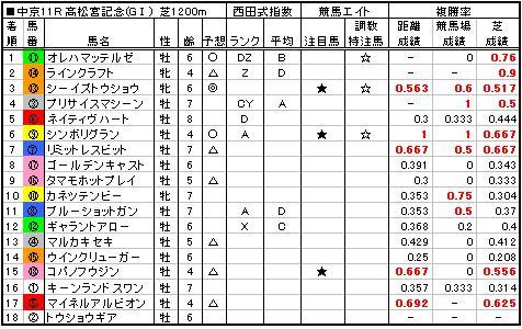 06高松宮記念結果