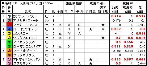 06大阪杯予想