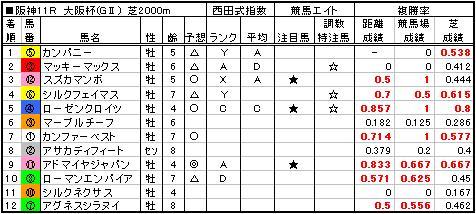 06大阪杯結果
