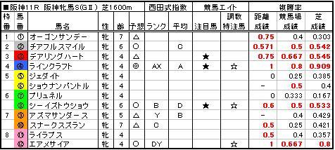 06阪神牝馬S予想
