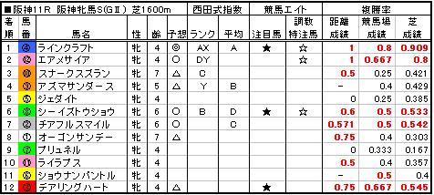 06阪神牝馬S結果