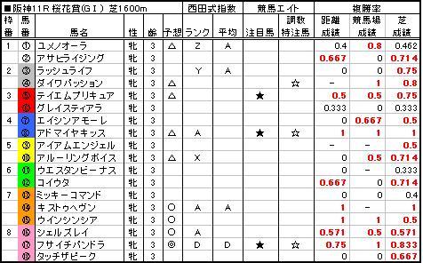 06桜花賞予想