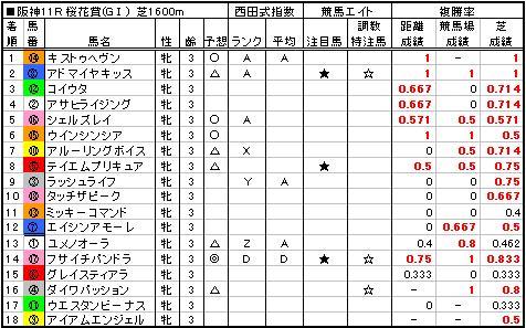 06桜花賞結果