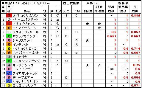 06皐月賞結果