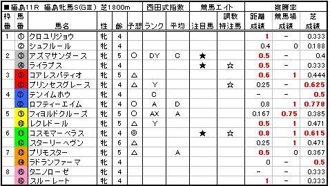 06福島牝馬S予想