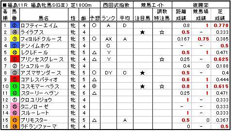 06福島牝馬S結果