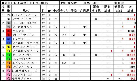 06青葉賞予想