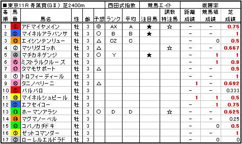 06青葉賞結果
