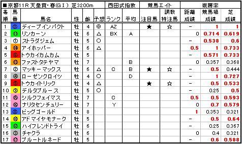 06天皇賞春結果