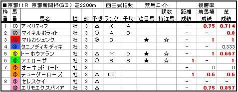 06京都新聞杯予想