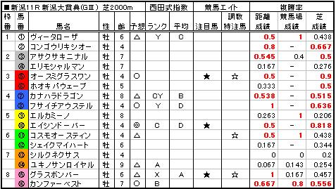 06新潟大賞典予想