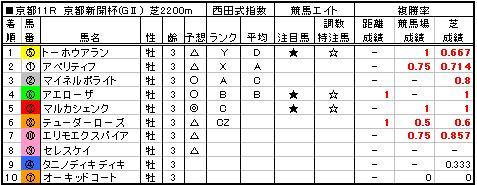 06京都新聞杯結果