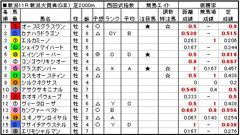 06新潟大賞典結果