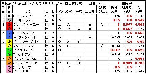 06京王杯SC予想