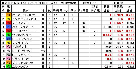 06京王杯SC結果