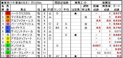 06東海S結果