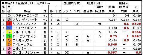 06金鯱賞予想