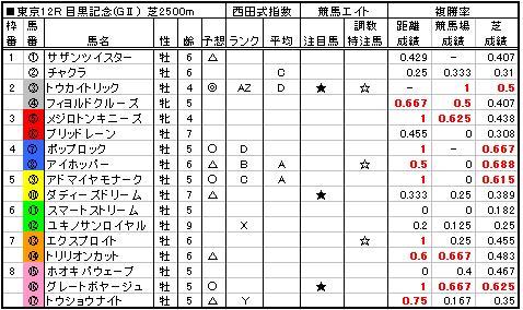 06目黒記念予想