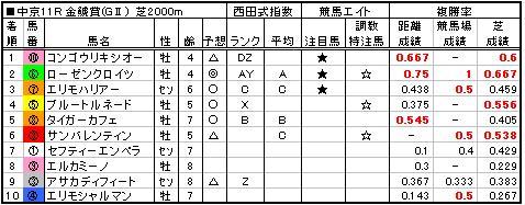 06金鯱賞結果