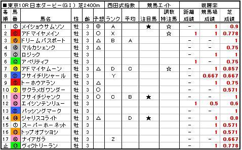 06日本ダービー結果