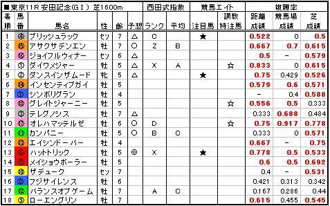 06安田記念結果