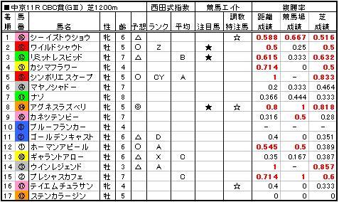 06CBC賞結果