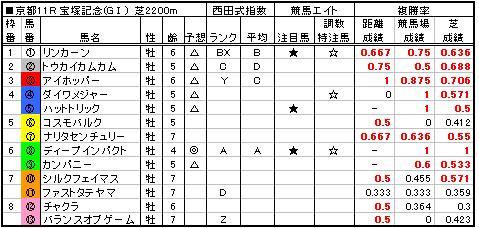 06宝塚記念予想