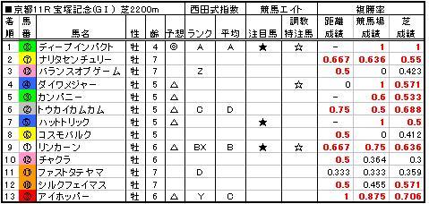 06宝塚記念結果