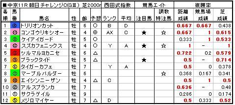 06朝日チャレンジC結果