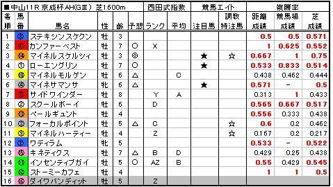 06京成杯AH結果