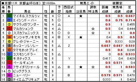 07京都金杯結果