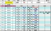 DTC管理表
