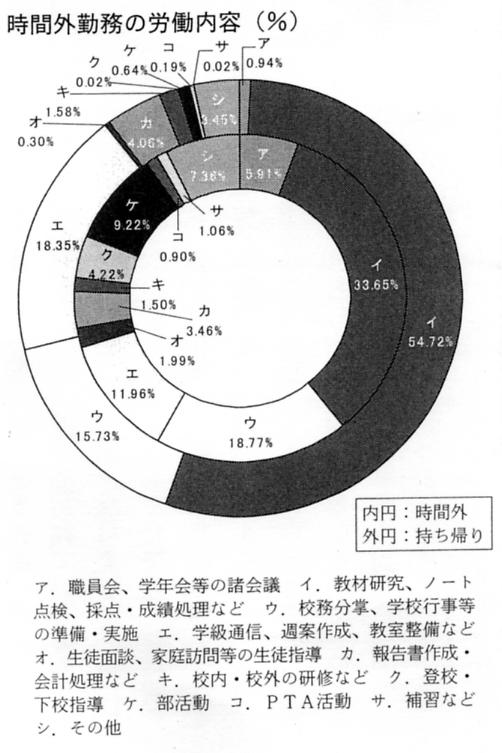 勤務実態調査(円グラフ)