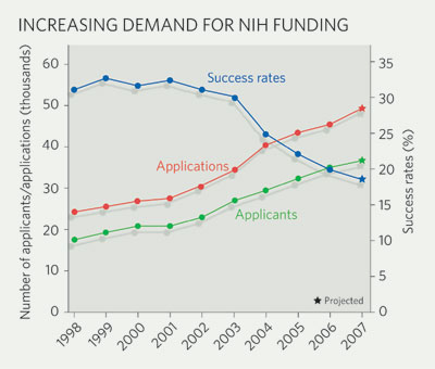 Nature NIH funding
