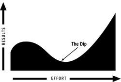 Dip Chart1