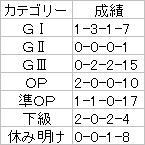 中日新聞杯2006ローテ