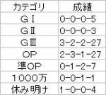 中山金杯【2007】ローテ
