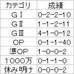 京都金杯【2007】ローテ