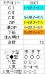日経新春杯07結果