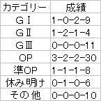 平安S【2007】ローテ