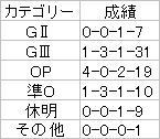 小倉大【2007】ローテ
