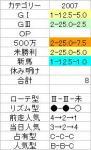 きさらぎ【2007】結果