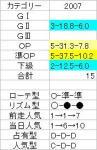 ダイヤモンド【2007】結果