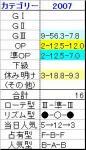 札幌記念07結果