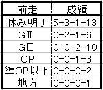 京都大07ローテ