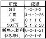 阪神JF07ローテ