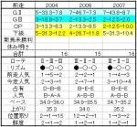 朝日杯07結果