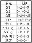 日経新春08ローテ