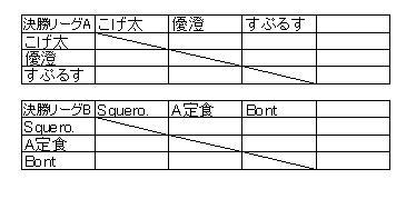 第三回決勝リーグ(個人)